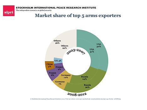 SIPRI Top 5 Arms Exporters